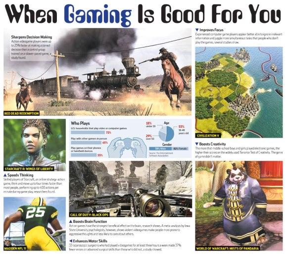 Infogram Gaming